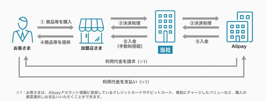 Alipay国際決済フロー図